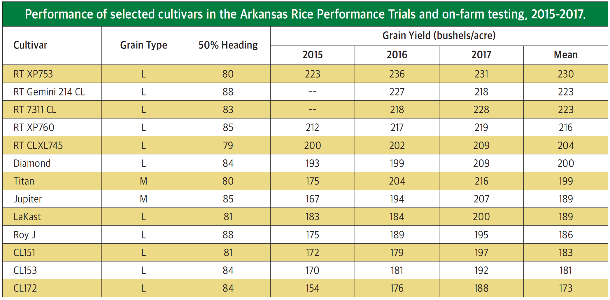 university of arkansas yield trials