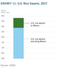 USMCA cobank report graph