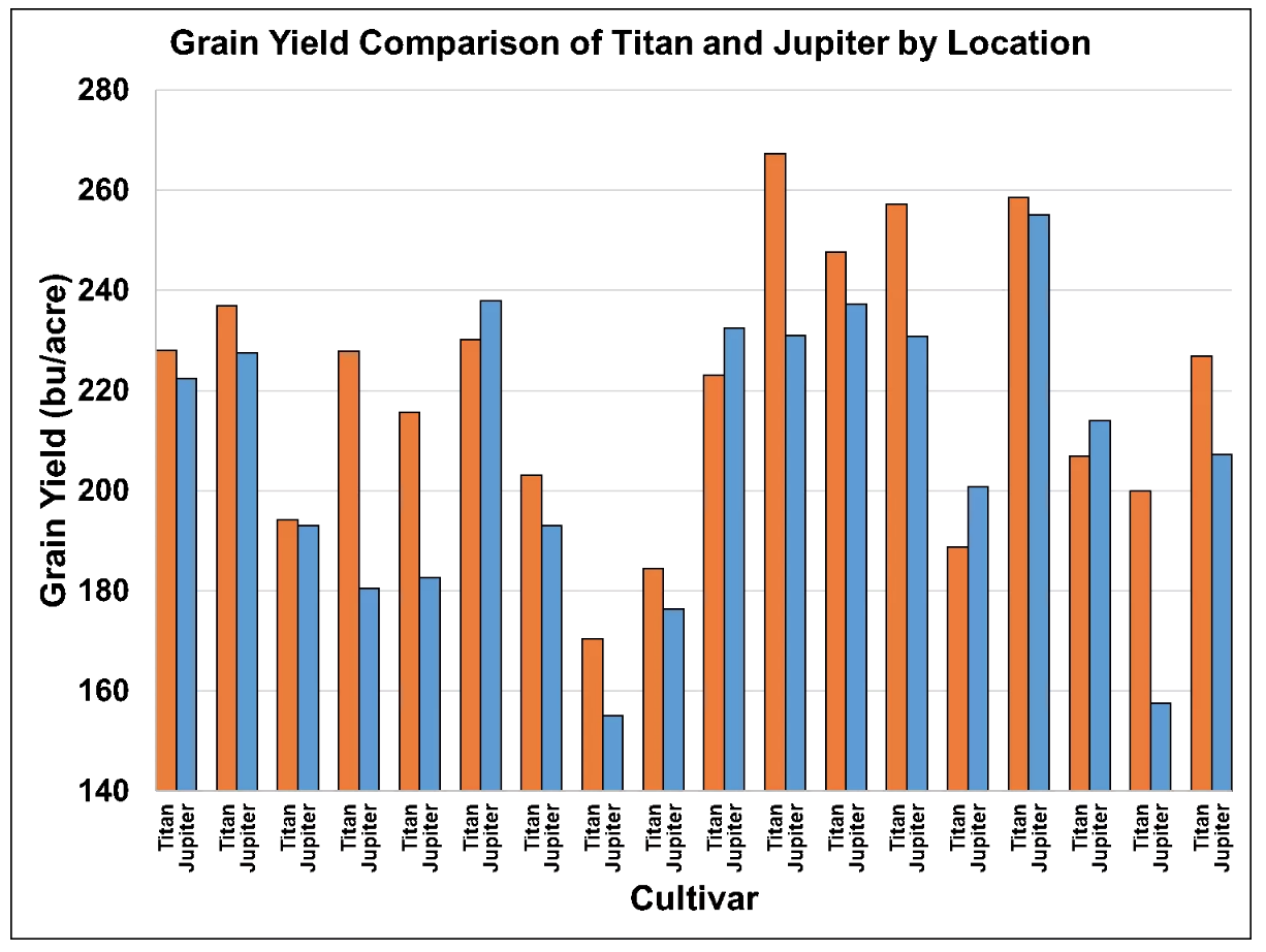 Figure 1 - titan vs. Jupiter