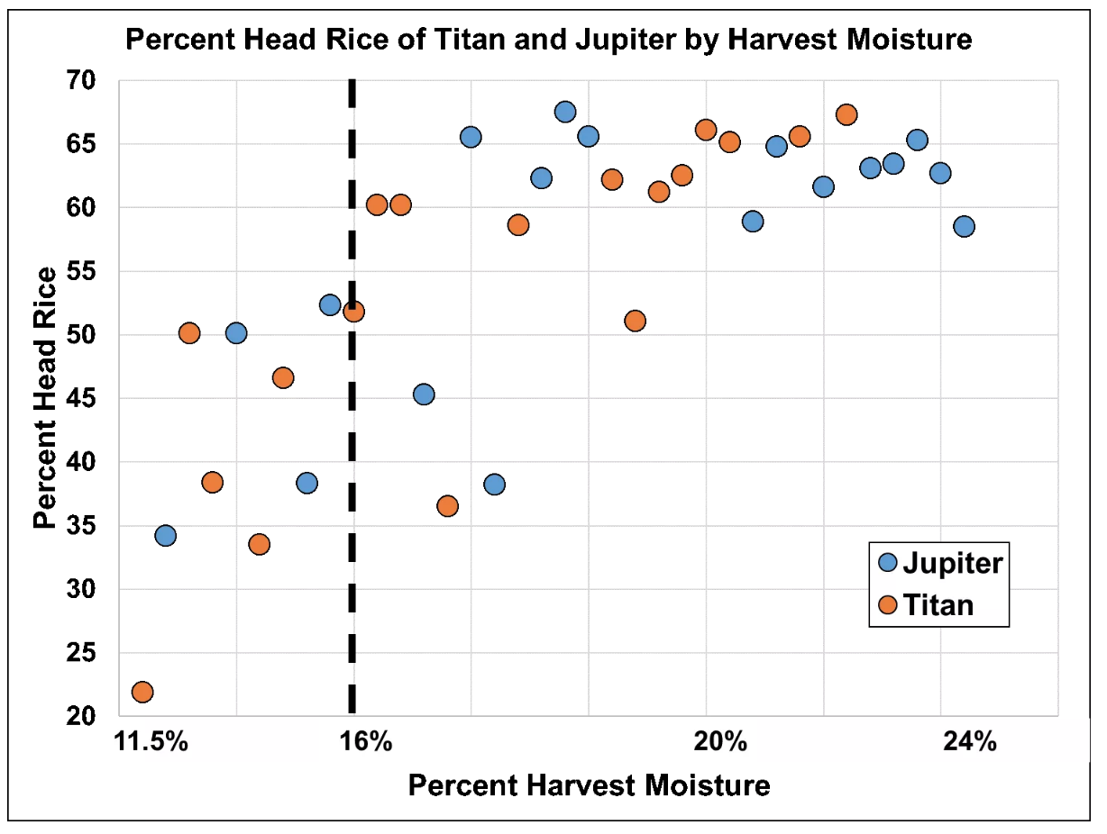Figure 2 - percent heading Jupiter vs. titan