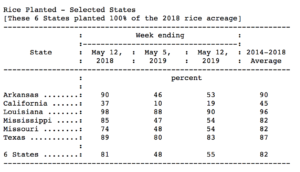 usda crop progress report May 12