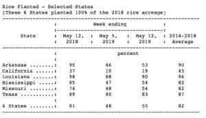 usda crop progress report May 12
