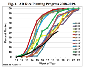 arkansas planting progress chart