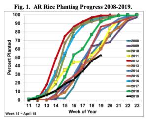 arkansas planting progress chart