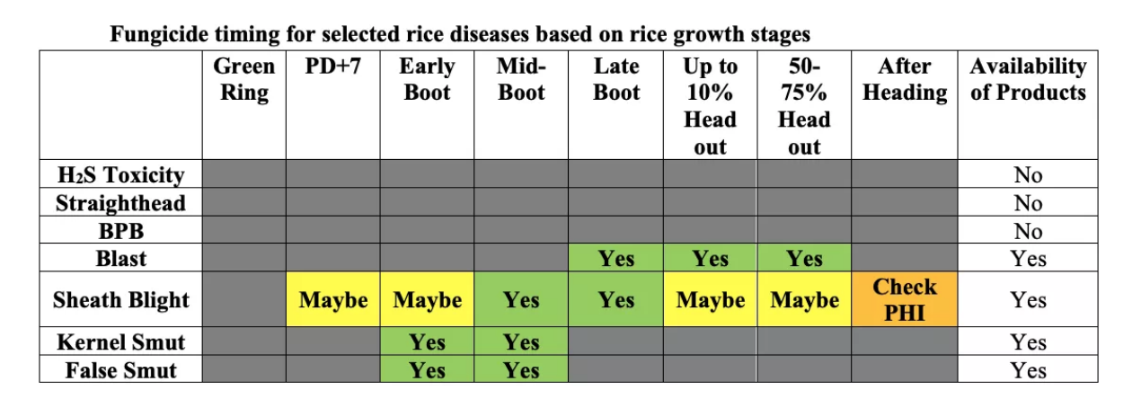 fungicide disease chart