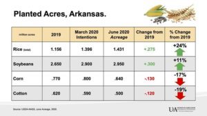 arkansas row crop acreage